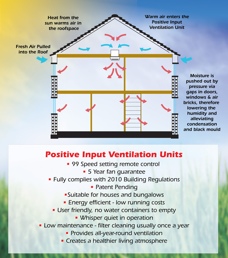 Condensation air flow diagram